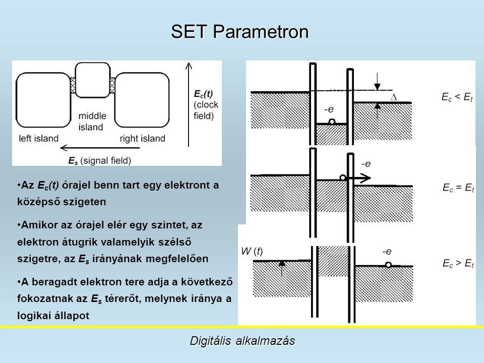 SET Parametron Digitális alkalmazás