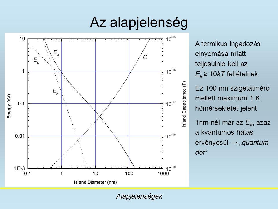 Az alapjelenség A termikus ingadozás elnyomása miatt teljesülnie kell az Ea ≥ 10kT feltételnek.