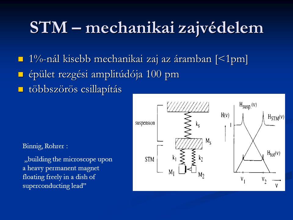 STM – mechanikai zajvédelem