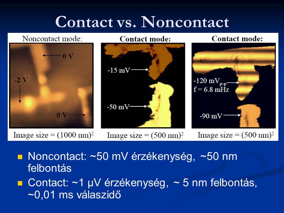 Contact vs. Noncontact Noncontact: ~50 mV érzékenység, ~50 nm felbontás.