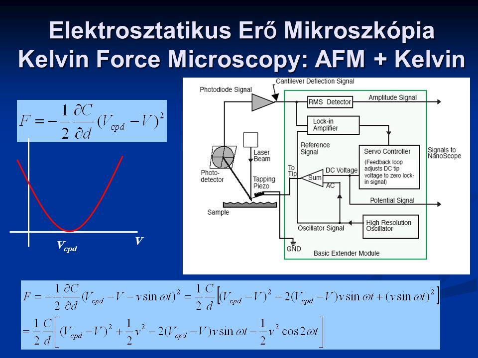Elektrosztatikus Erő Mikroszkópia Kelvin Force Microscopy: AFM + Kelvin