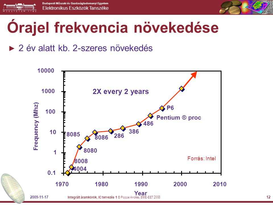 Órajel frekvencia növekedése