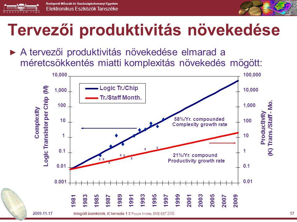 Tervezői produktivitás növekedése