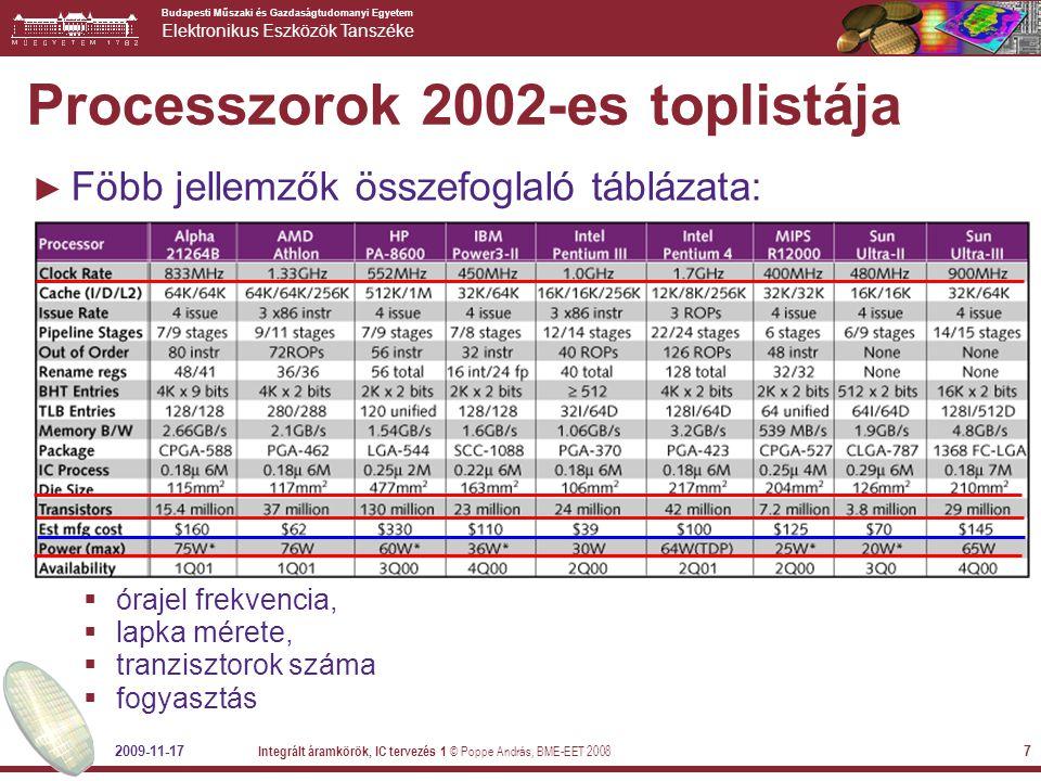 Processzorok 2002-es toplistája
