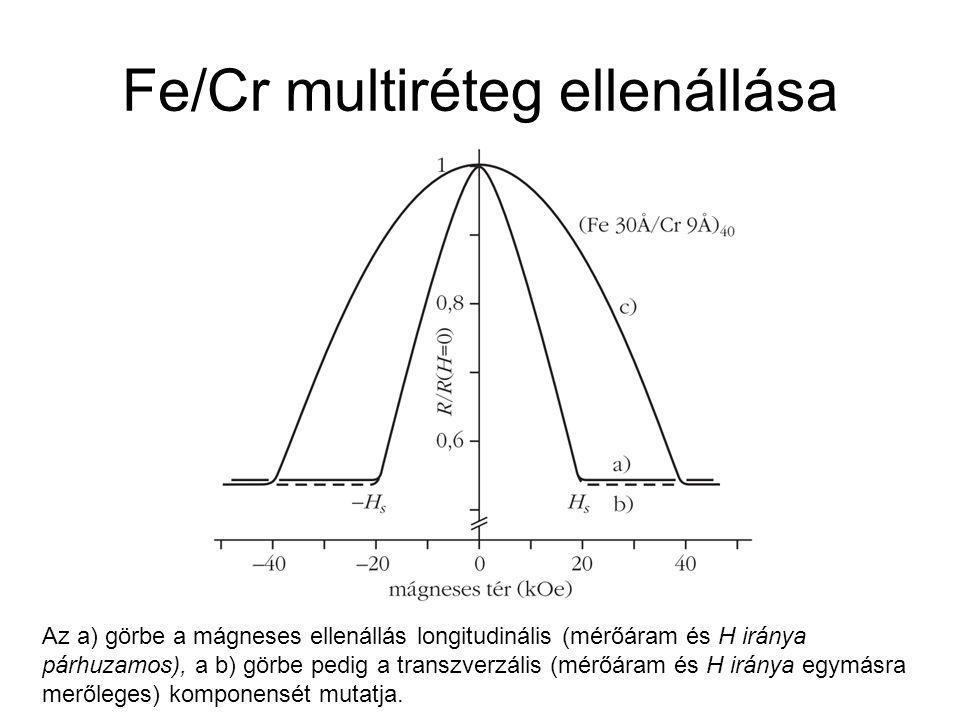 Fe/Cr multiréteg ellenállása