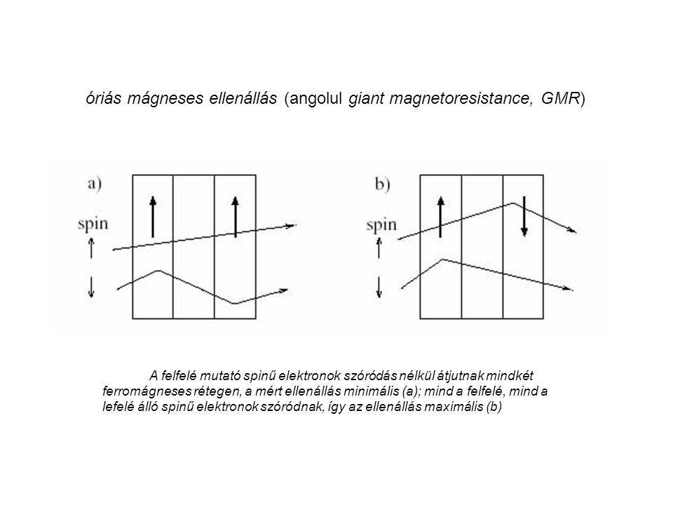 óriás mágneses ellenállás (angolul giant magnetoresistance, GMR)