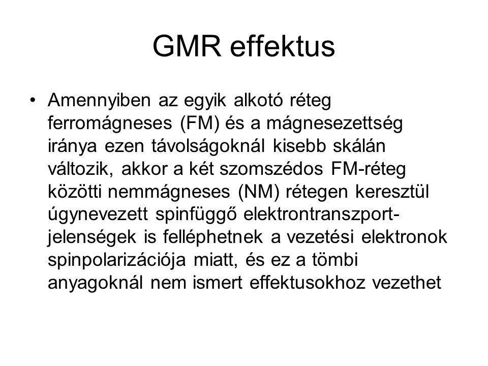 GMR effektus