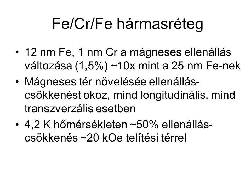 Fe/Cr/Fe hármasréteg 12 nm Fe, 1 nm Cr a mágneses ellenállás változása (1,5%) ~10x mint a 25 nm Fe-nek.