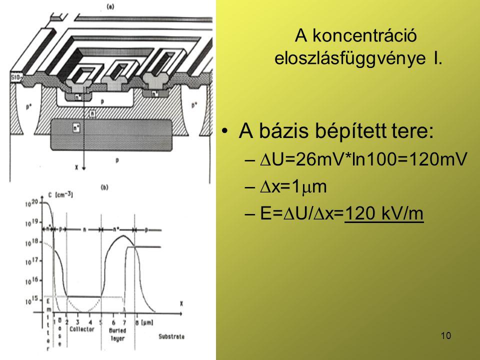 A koncentráció eloszlásfüggvénye I.