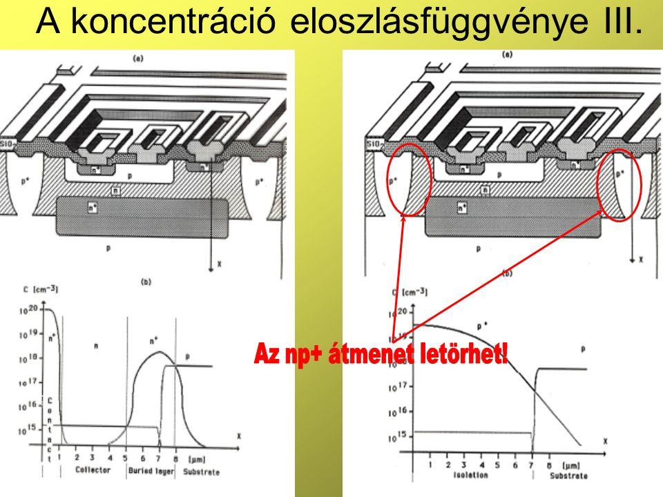 A koncentráció eloszlásfüggvénye III.