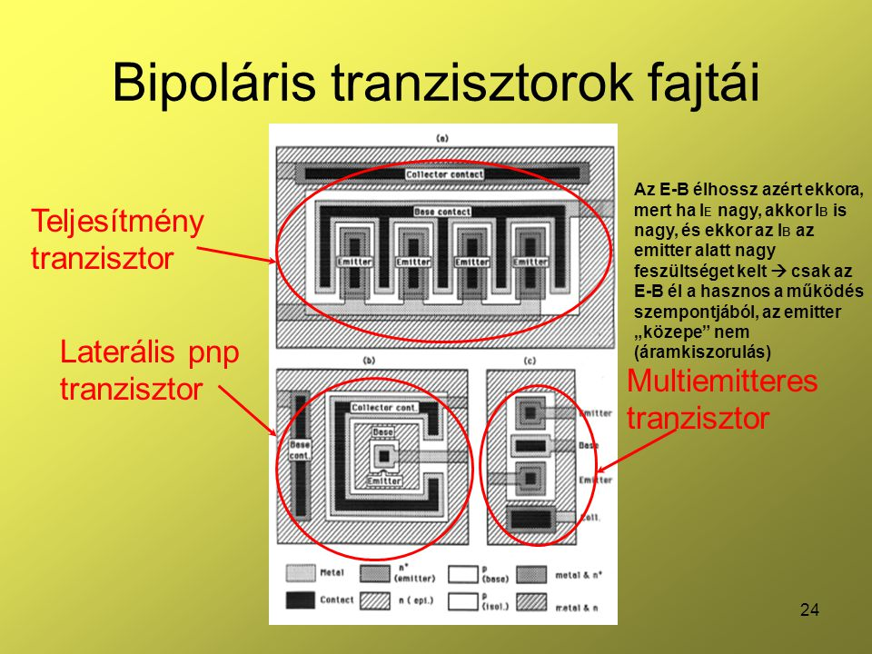 Bipoláris tranzisztorok fajtái