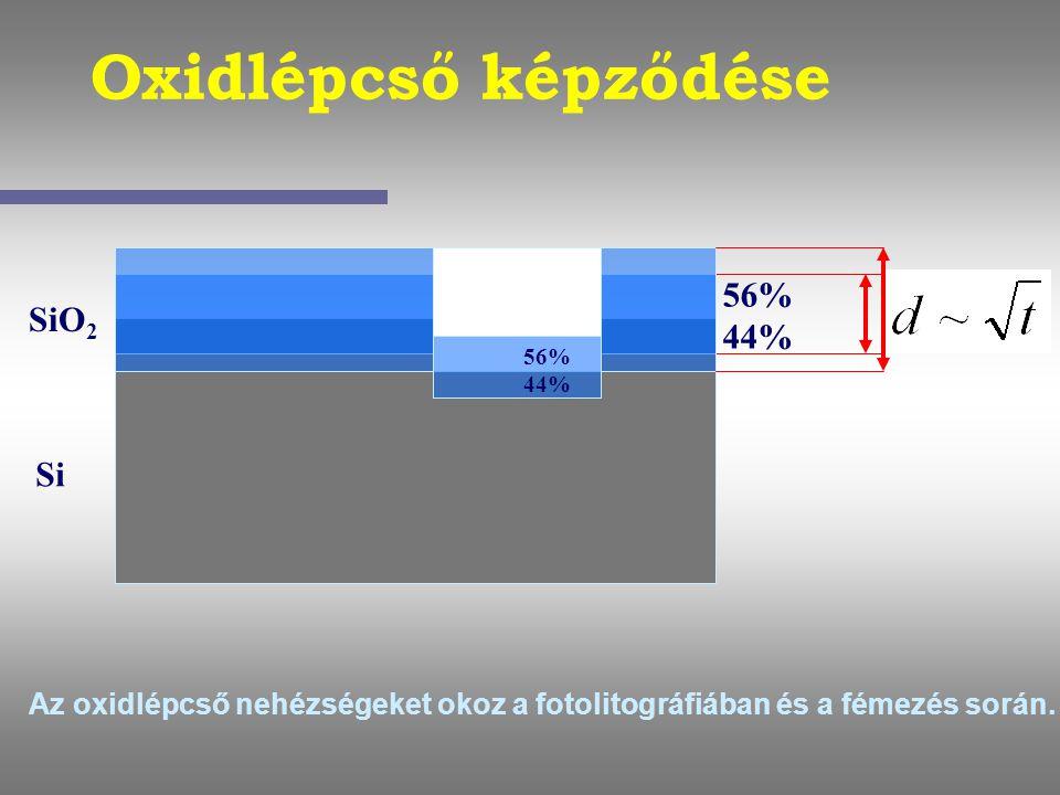 Oxidlépcső képződése 56% 44% SiO2 Si