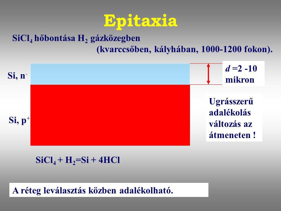 Epitaxia SiCl4 hőbontása H2 gázközegben