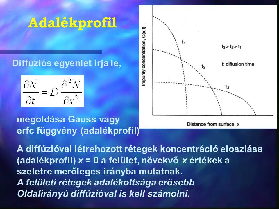 Adalékprofil Diffúziós egyenlet írja le, megoldása Gauss vagy