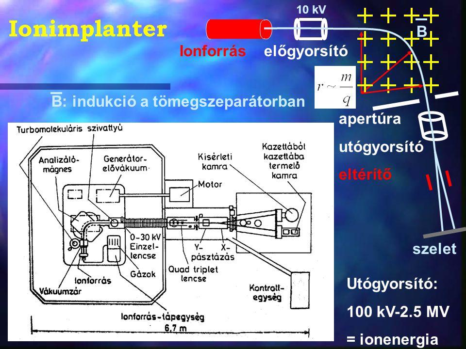 Ionimplanter B Ionforrás előgyorsító B: indukció a tömegszeparátorban