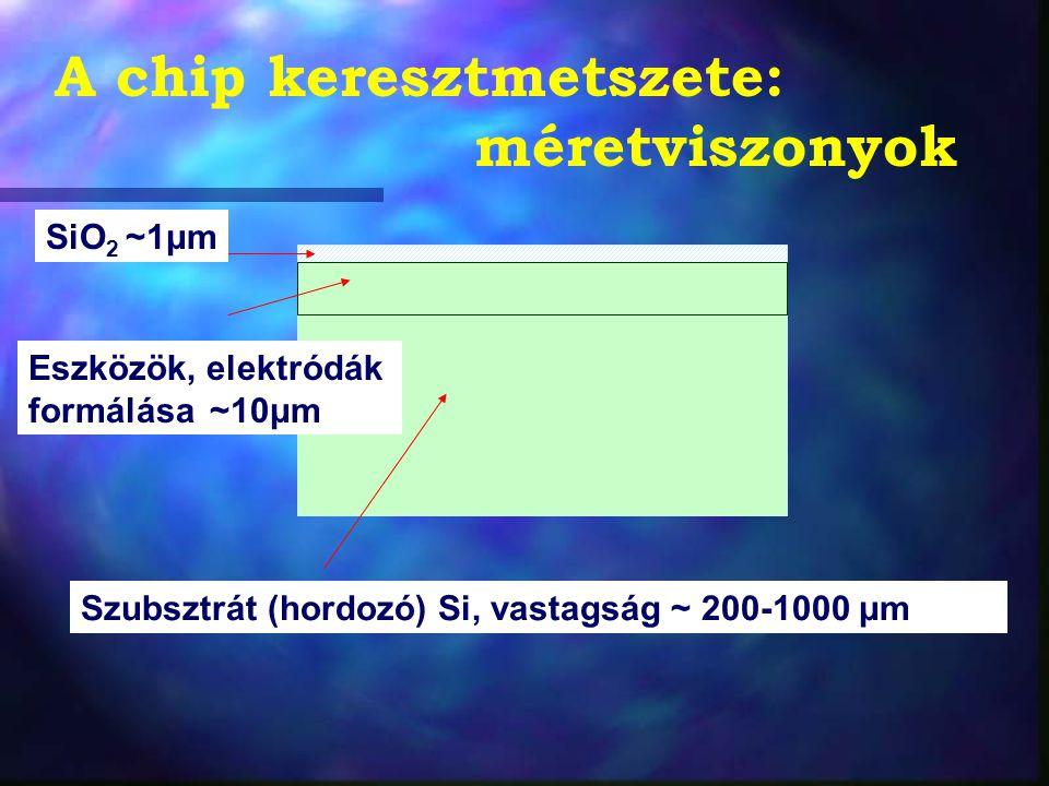 A chip keresztmetszete: méretviszonyok