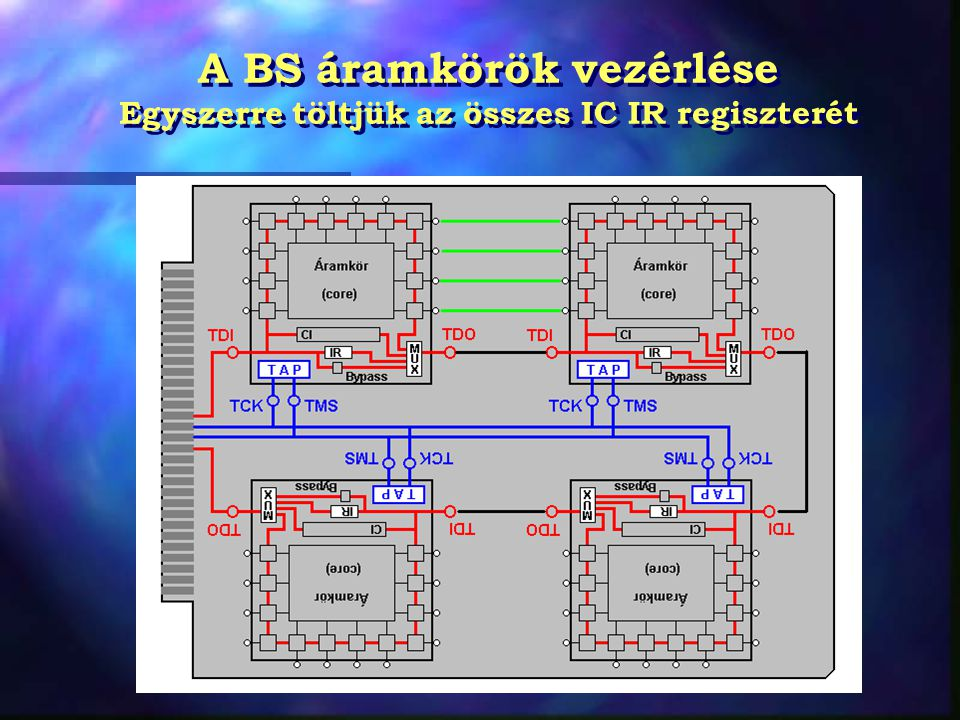 A BS áramkörök vezérlése Egyszerre töltjük az összes IC IR regiszterét