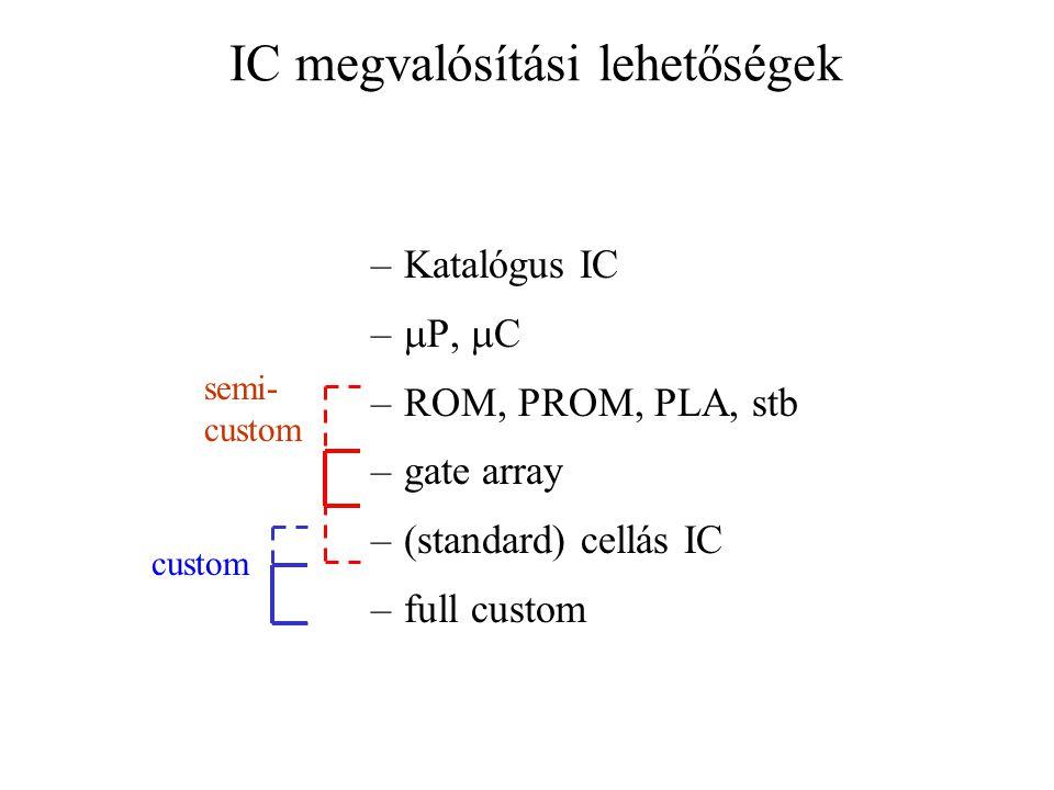 IC megvalósítási lehetőségek