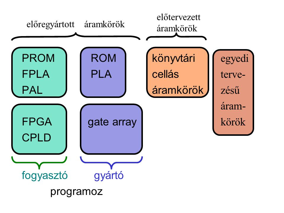 PROM ROM FPLA PLA PAL FPGA gate array CPLD fogyasztó gyártó programoz