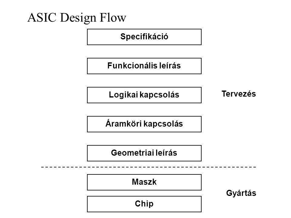ASIC Design Flow Specifikáció Funkcionális leírás Tervezés