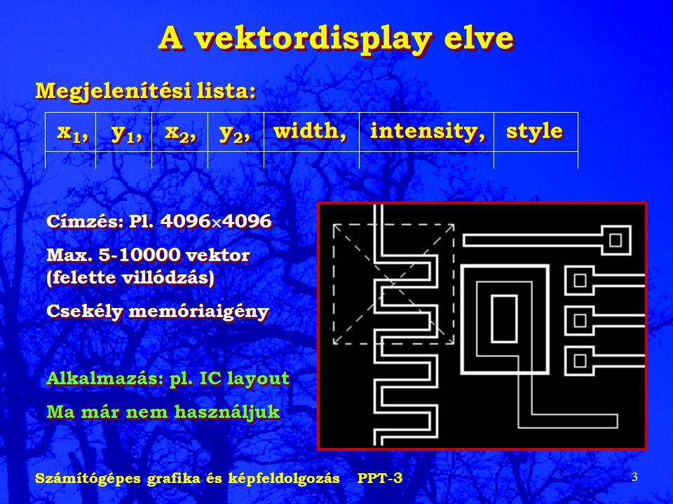 A vektordisplay elve Megjelenítési lista: