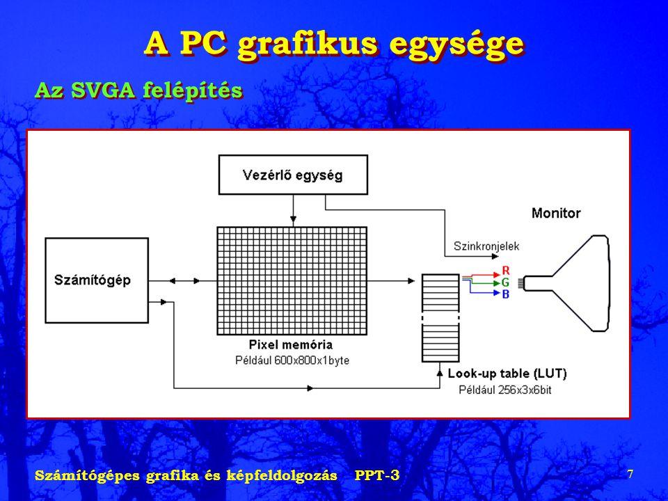 A PC grafikus egysége Az SVGA felépítés