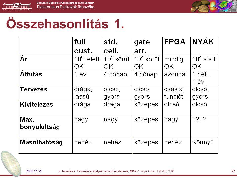 Összehasonlítás 1. 2008-11-21.
