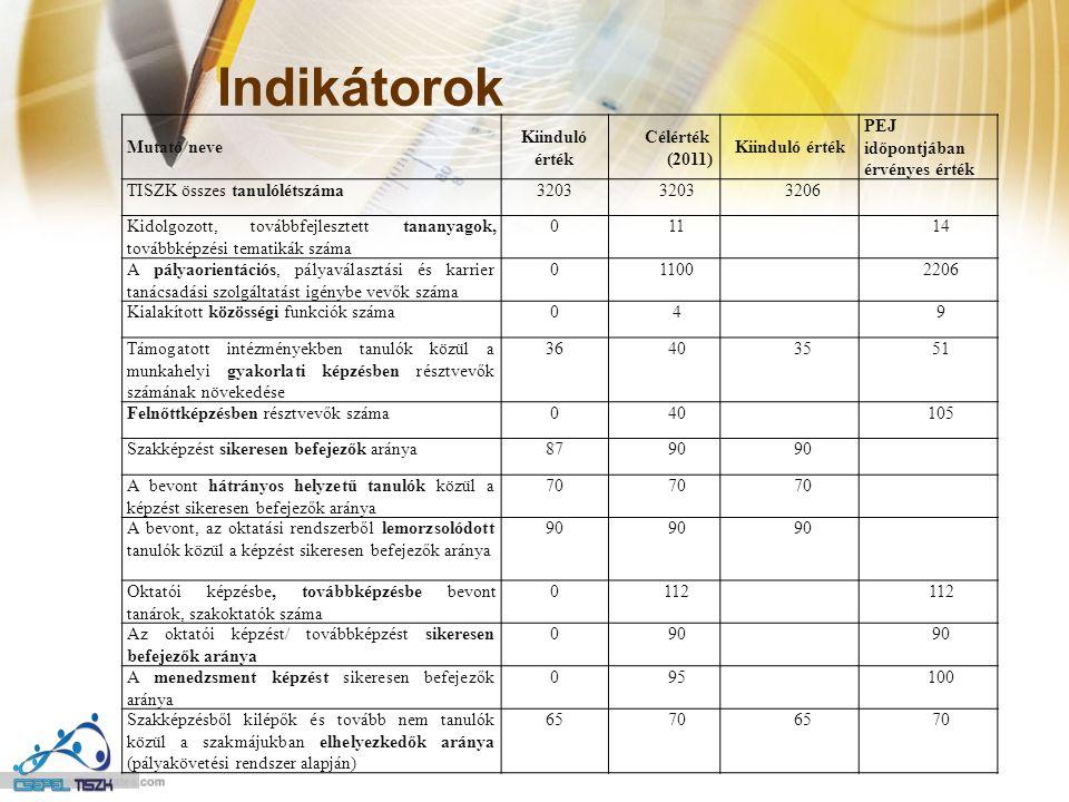 Indikátorok Mutató neve Kiinduló érték Célérték (2011)