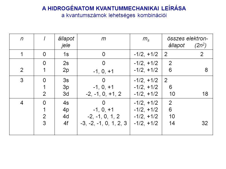 összes elektron-állapot (2n2)