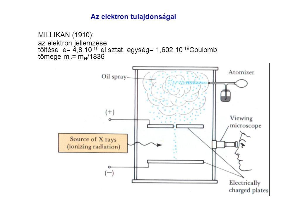 Az elektron tulajdonságai