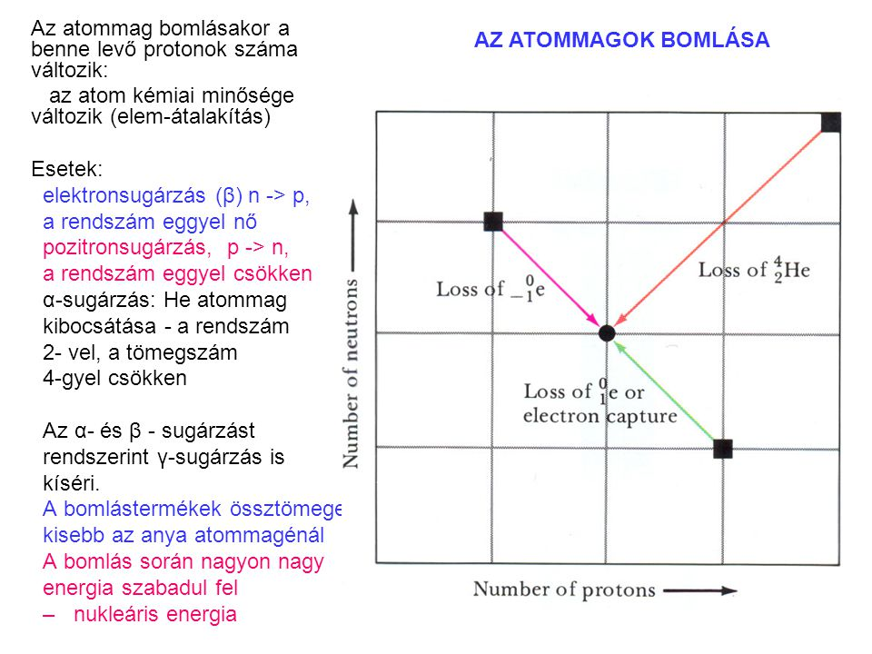 Az atommag bomlásakor a benne levő protonok száma változik: