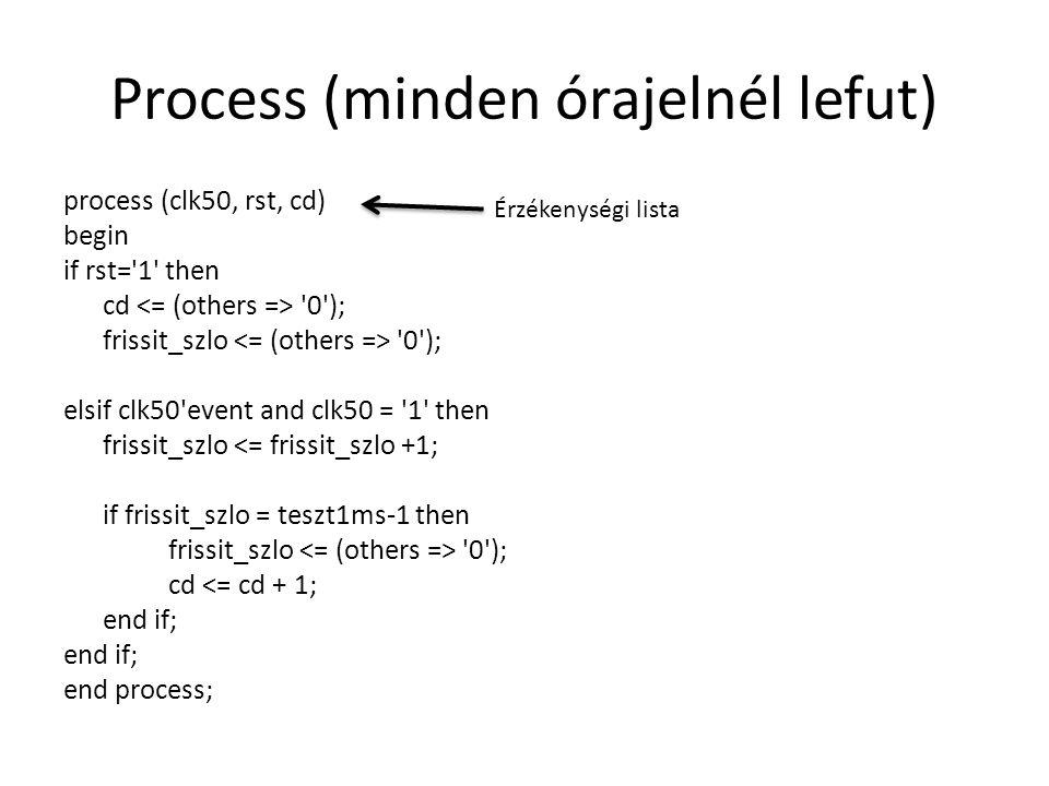 Process (minden órajelnél lefut)