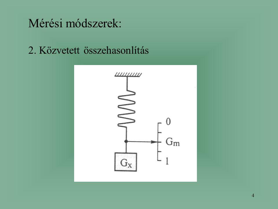 Mérési módszerek: 2. Közvetett összehasonlítás