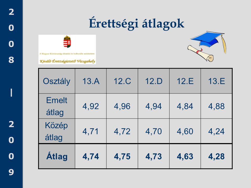 Érettségi átlagok Osztály 13.A 12.C 12.D 12.E 13.E Emelt átlag 4,92