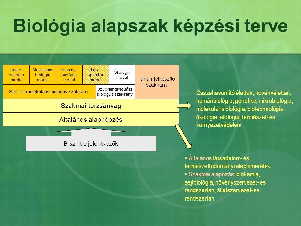 Biológia alapszak képzési terve