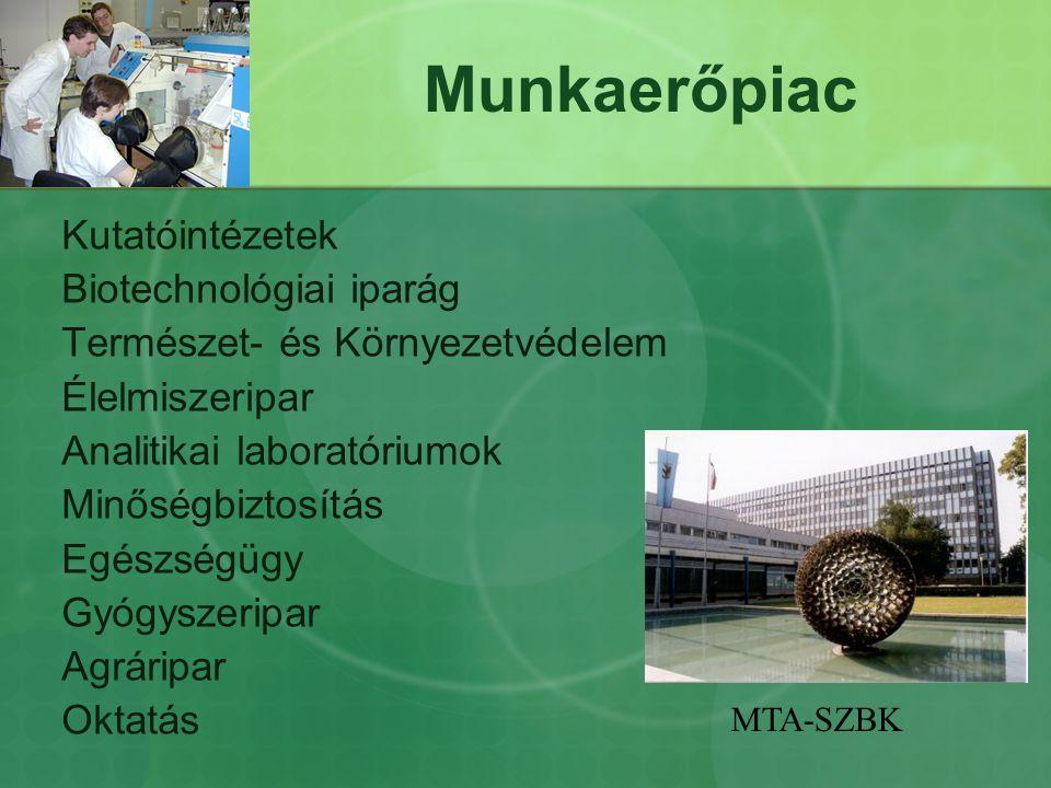 Munkaerőpiac Kutatóintézetek Biotechnológiai iparág