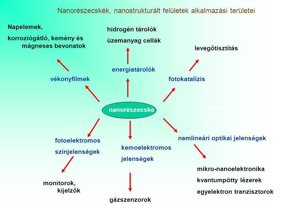 Nanorészecskék, nanostrukturált felületek alkalmazási területei