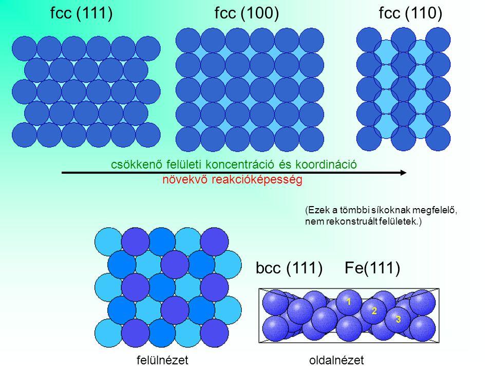 fcc (111) fcc (100) fcc (110) bcc (111) Fe(111)