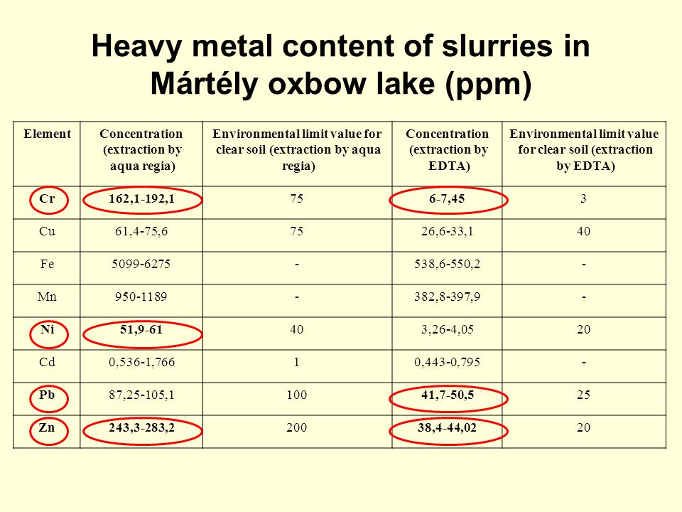 Heavy metal content of slurries in Mártély oxbow lake (ppm)