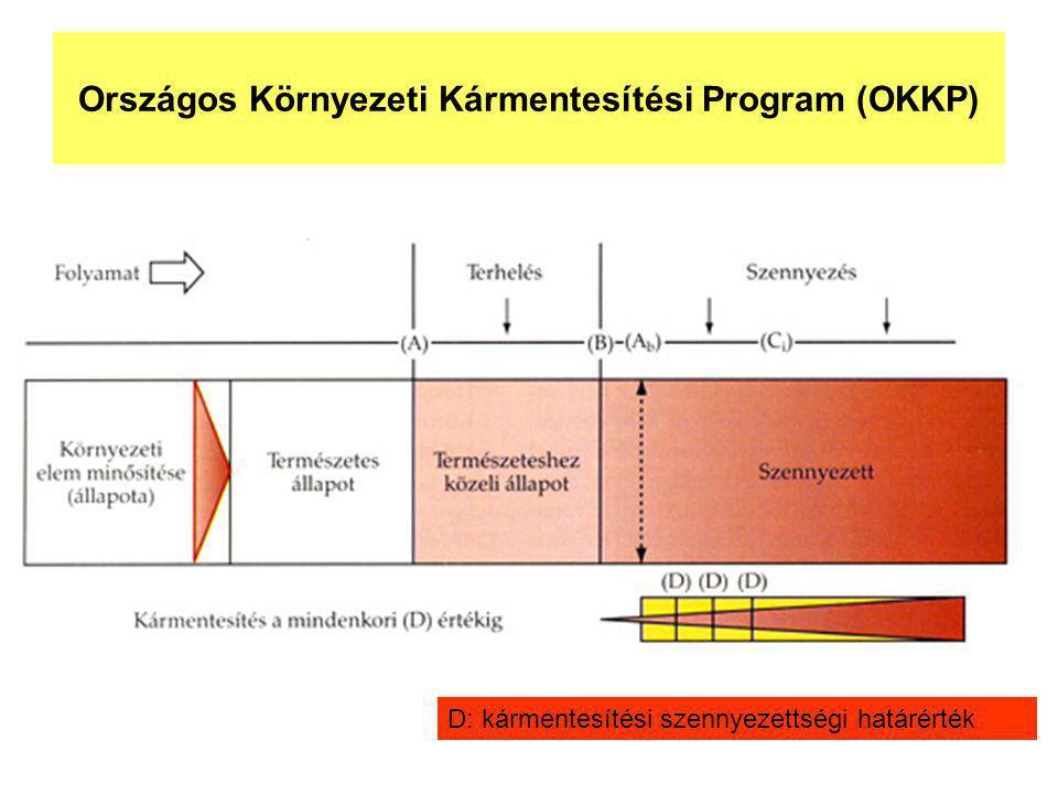 Országos Környezeti Kármentesítési Program (OKKP)