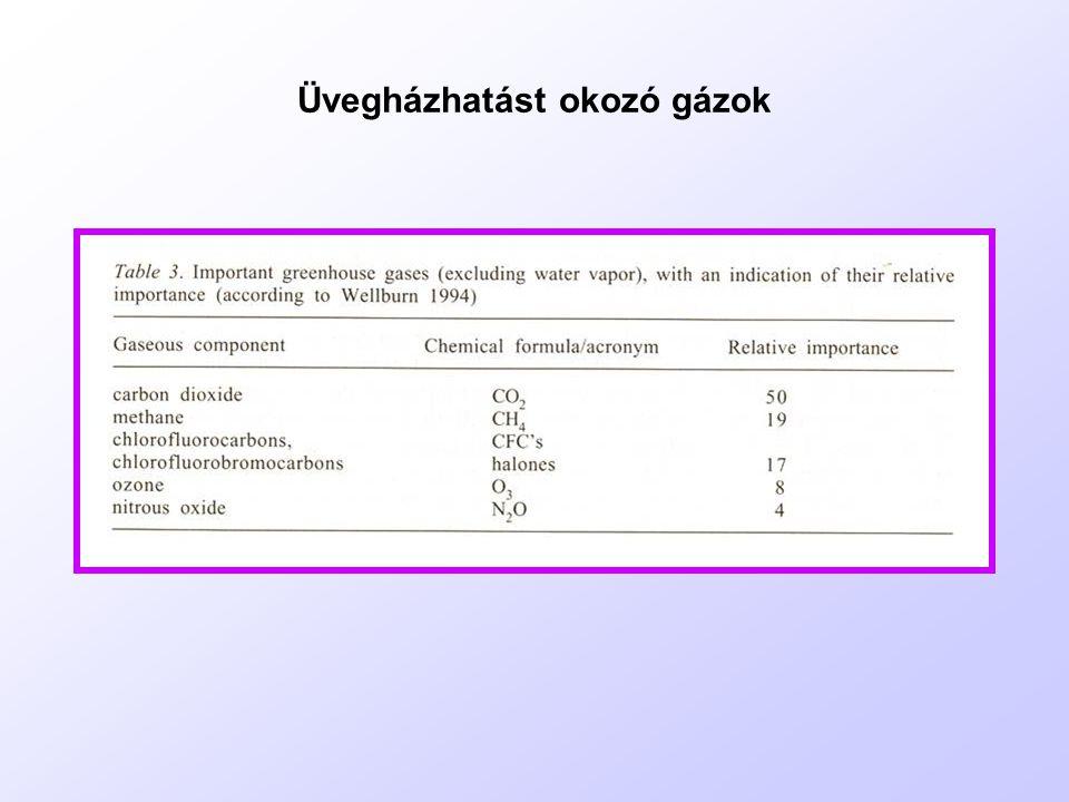 Üvegházhatást okozó gázok