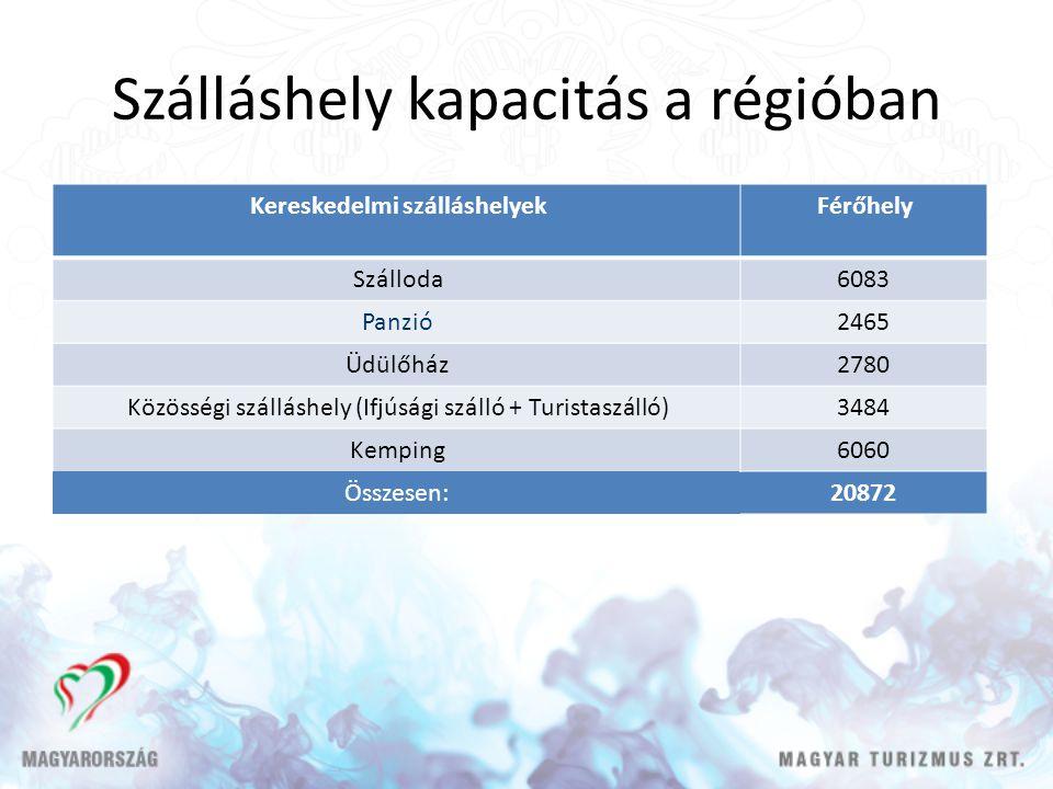 Szálláshely kapacitás a régióban