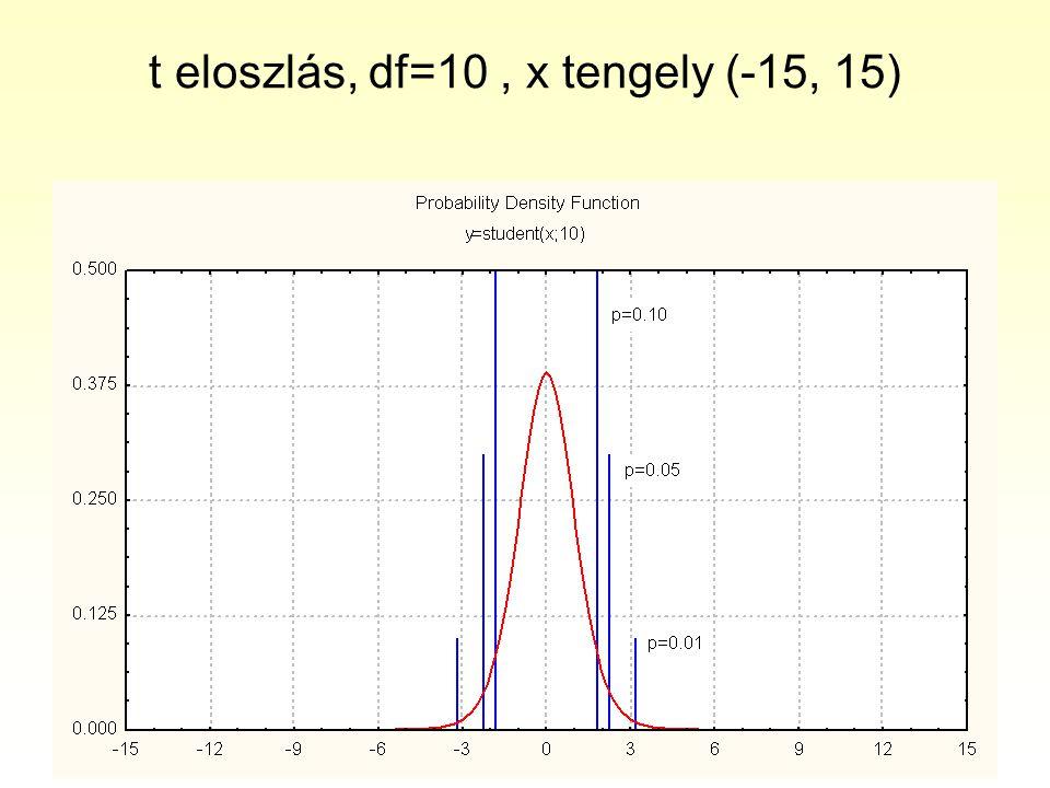 t eloszlás, df=10 , x tengely (-15, 15)