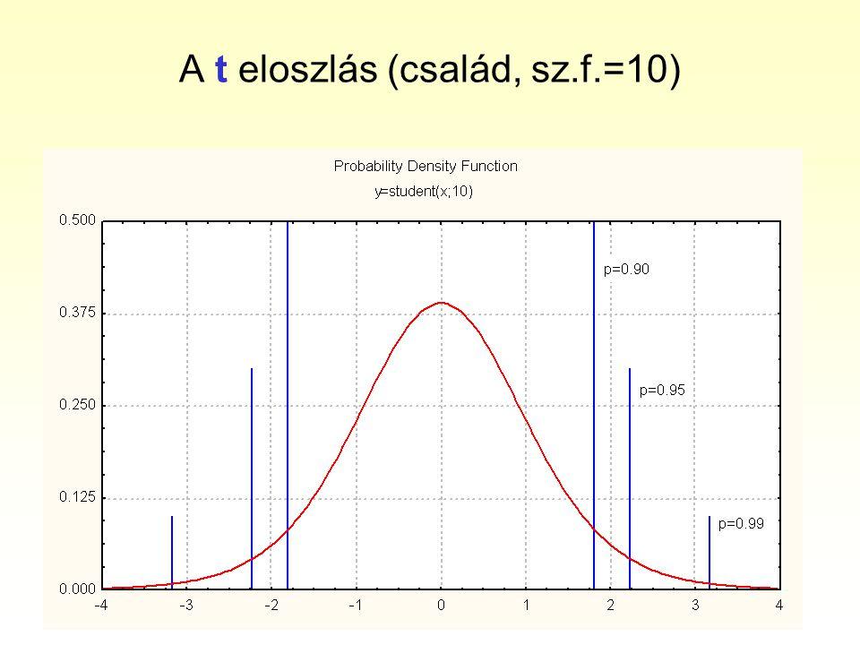 A t eloszlás (család, sz.f.=10)