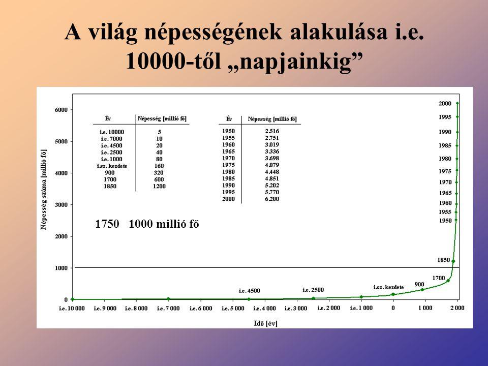 """A világ népességének alakulása i.e. 10000-től """"napjainkig"""