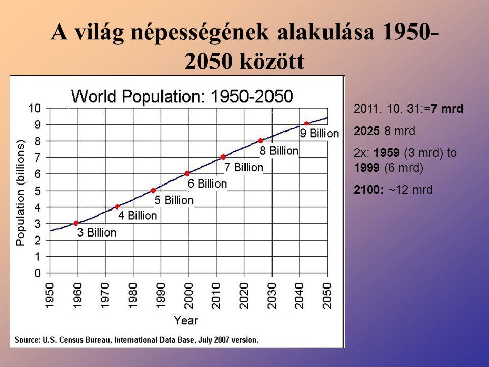 A világ népességének alakulása 1950-2050 között
