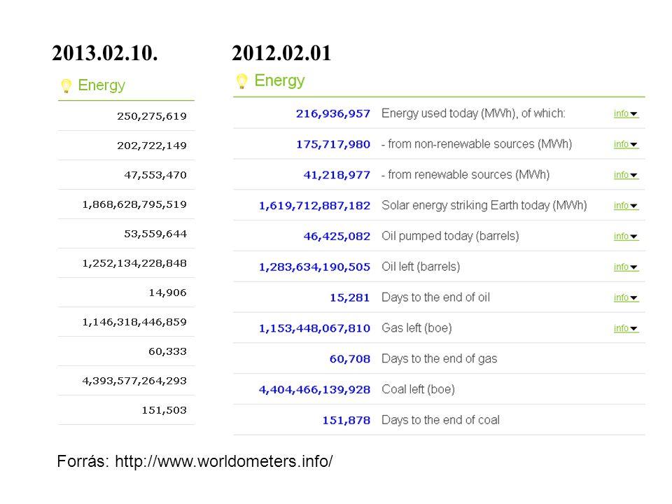 2013.02.10. 2012.02.01 Forrás: http://www.worldometers.info/