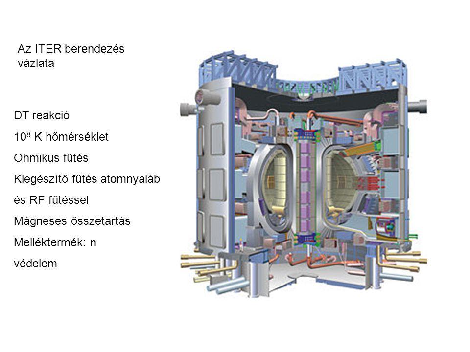 Az ITER berendezés vázlata
