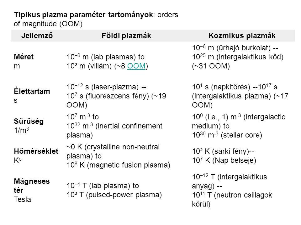 Tipikus plazma paraméter tartományok: orders of magnitude (OOM)