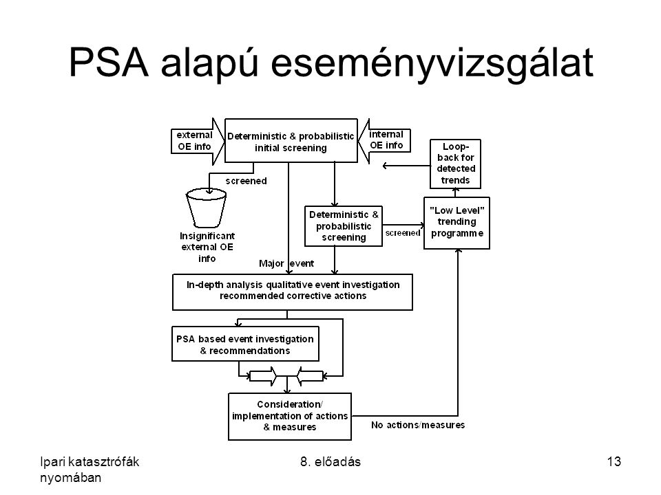 PSA alapú eseményvizsgálat